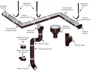Устройство конструкции для водоотведения